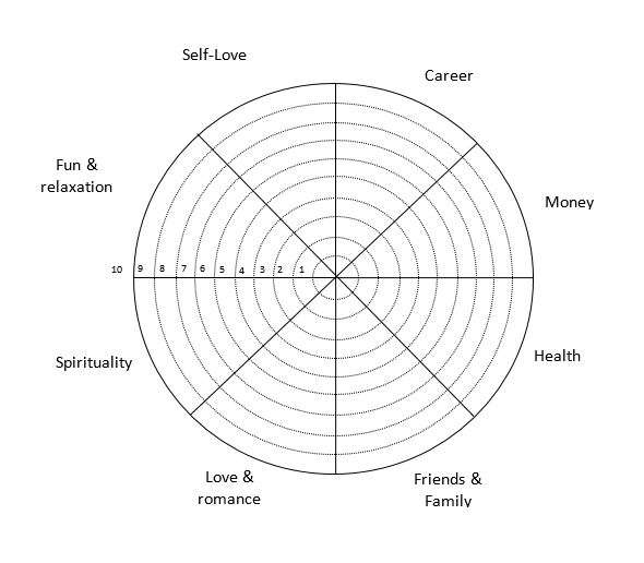 wheel of life printable to help you determine what areas to focus on with goals and have contentment in life